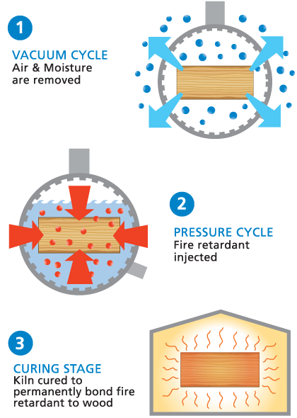Pressure Treatment Process for Permanent Fire Retardancy